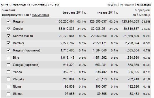 yandex-google-statistika