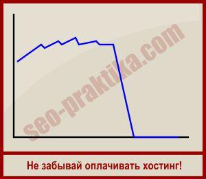Как заработать в Интернете с бюджетом 500 рублей